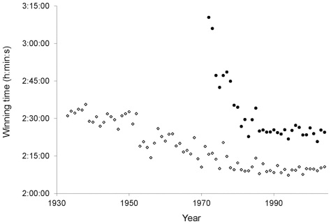 Winning marathon times for the Boston Marathon 1933-2004. Open diamonds represent men's times, closed circles represent women's times. (Figure 2 from Miller-Rushing et al. 2013)